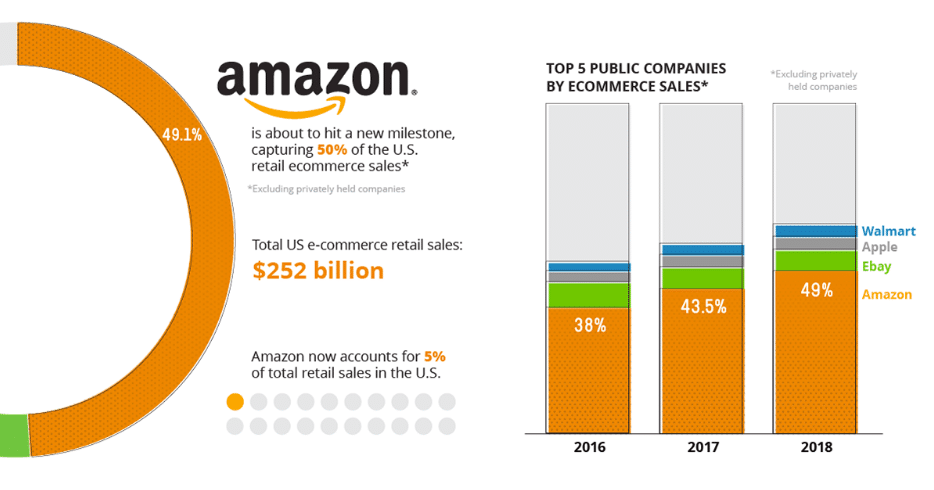 Amazon Prime Day 2019 sale