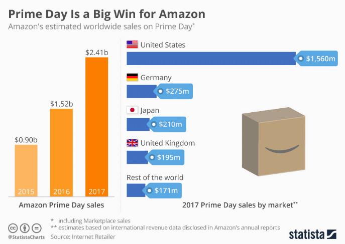 Amazon Prime Sale 2019
