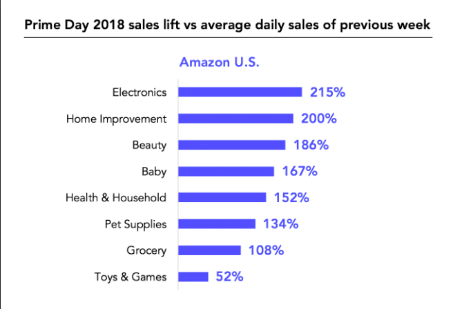 Amazon prime day data